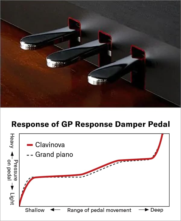 Yamaha clp775 clp785 clp795 GP response damper pedal